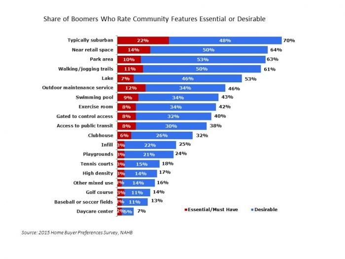 Boomers Prefer Suburbs