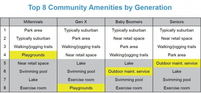 Top 8 Amenities By Generation