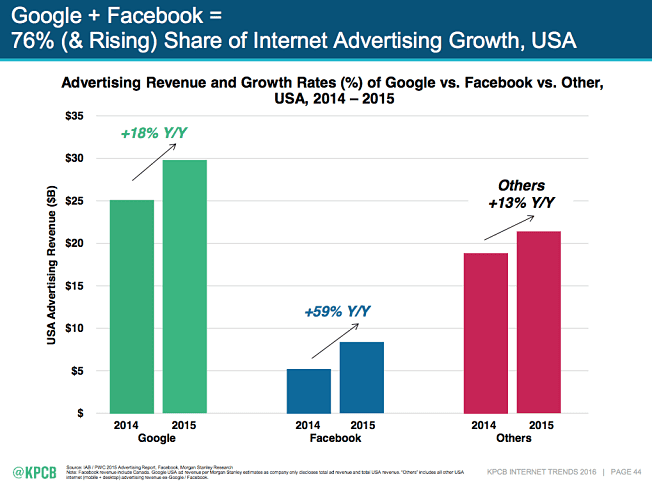 It's Google and Facebook's Game to Win